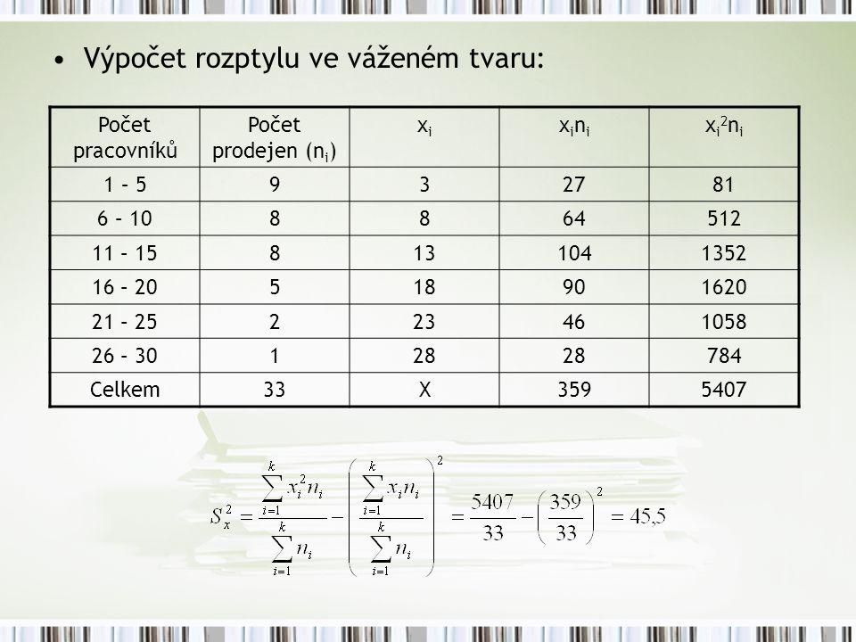 Výpočet rozptylu ve váženém tvaru: Počet pracovníků Počet prodejen (n i ) xixi xinixini xi2nixi2ni 1 – 5932781 6 – 108864512 11 – 158131041352 16 – 20