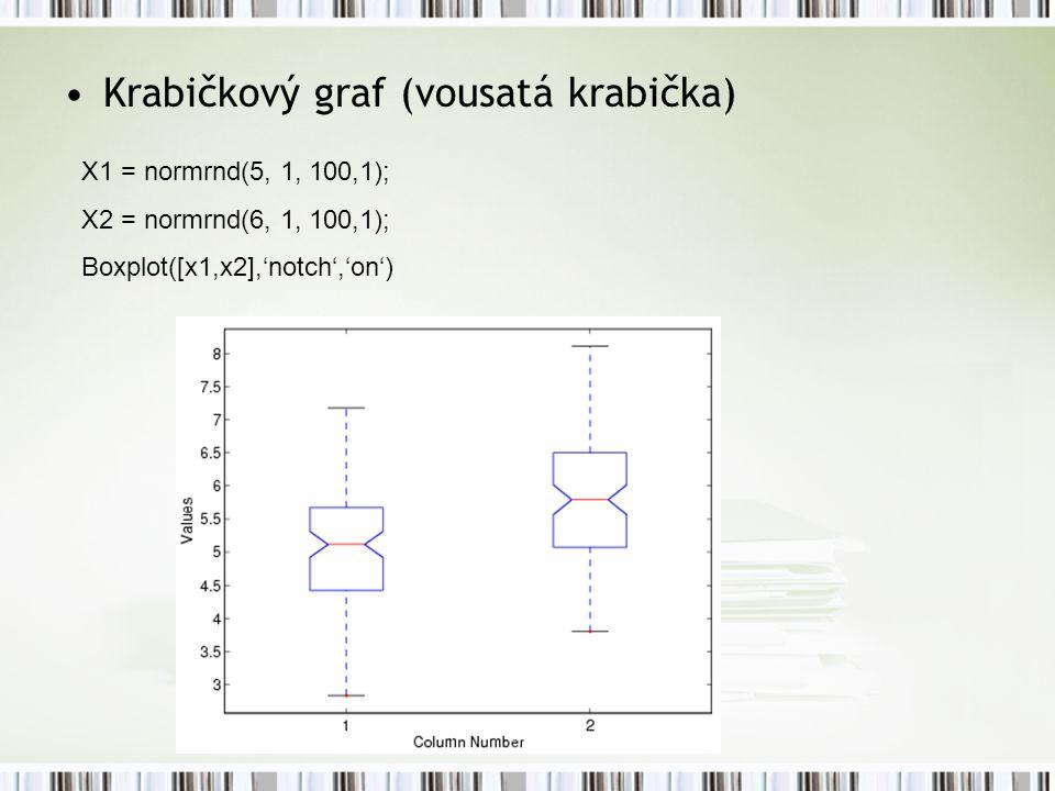 Krabičkový graf (vousatá krabička) X1 = normrnd(5, 1, 100,1); X2 = normrnd(6, 1, 100,1); Boxplot([x1,x2],'notch','on')
