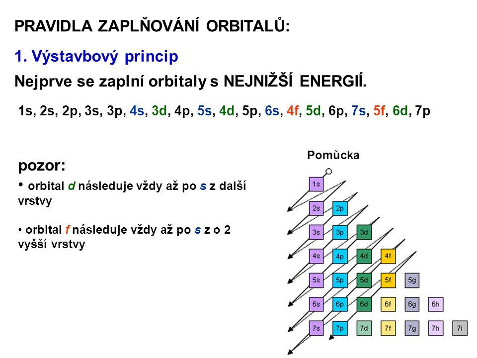 PRAVIDLA ZAPLŇOVÁNÍ ORBITALŮ: 1. Výstavbový princip Nejprve se zaplní orbitaly s NEJNIŽŠÍ ENERGIÍ. 1s, 2s, 2p, 3s, 3p, 4s, 3d, 4p, 5s, 4d, 5p, 6s, 4f,