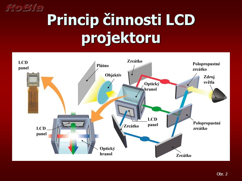 Princip činnosti LCD projektoru Obr. 2