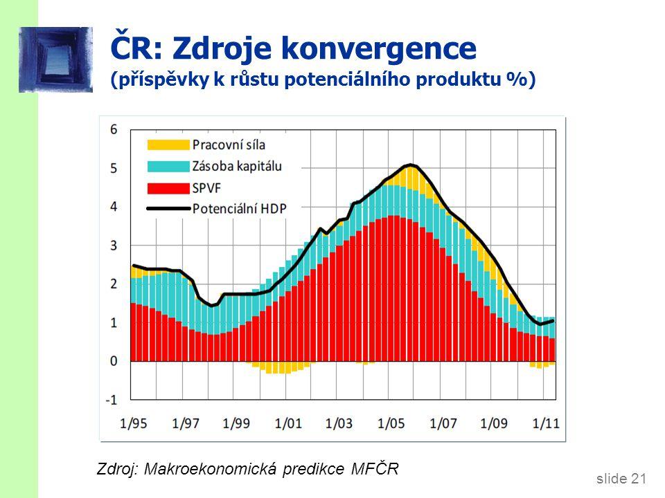 slide 21 ČR: Zdroje konvergence (příspěvky k růstu potenciálního produktu %) Zdroj: Makroekonomická predikce MFČR