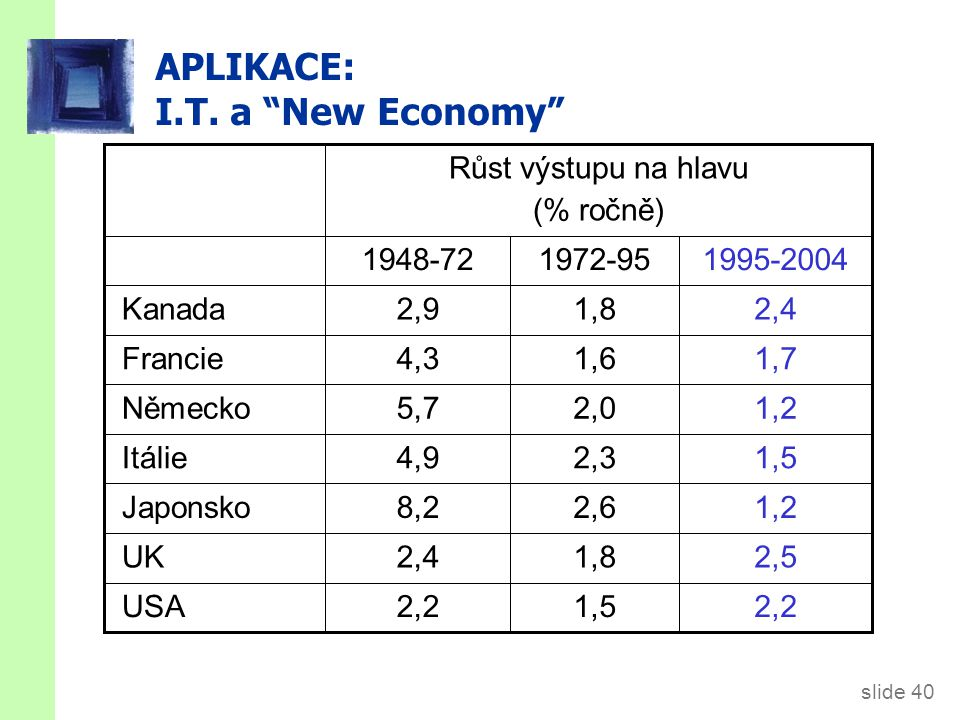 "slide 40 APLIKACE: I.T. a ""New Economy"" 2,22,2 2,52,5 1,21,2 1,51,5 1,21,2 1,71,7 2,42,4 1,51,5 1,81,8 2,62,6 2,32,3 2,02,0 1,61,6 1,81,8 2,22,2 2,42,"