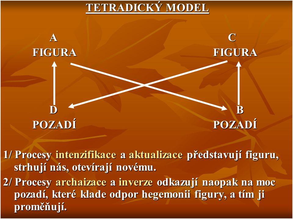 TETRADICKÝ MODEL TETRADICKÝ MODEL A C A C FIGURA FIGURA D B D B POZADÍ POZADÍ 1/ Procesy intenzifikace a aktualizace představují figuru, strhují nás,