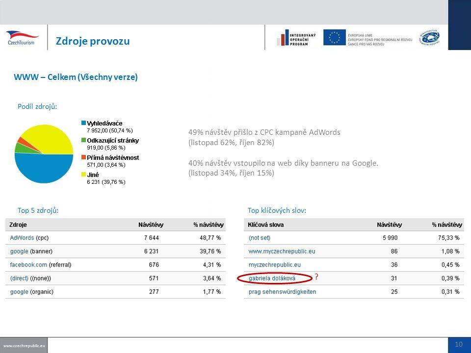49% návštěv přišlo z CPC kampaně AdWords (listopad 62%, říjen 82%) 40% návštěv vstoupilo na web díky banneru na Google.
