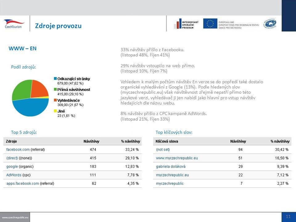 33% návštěv přišlo z Facebooku. (listopad 48%, říjen 41%) 29% návštěv vstoupilo na web přímo.