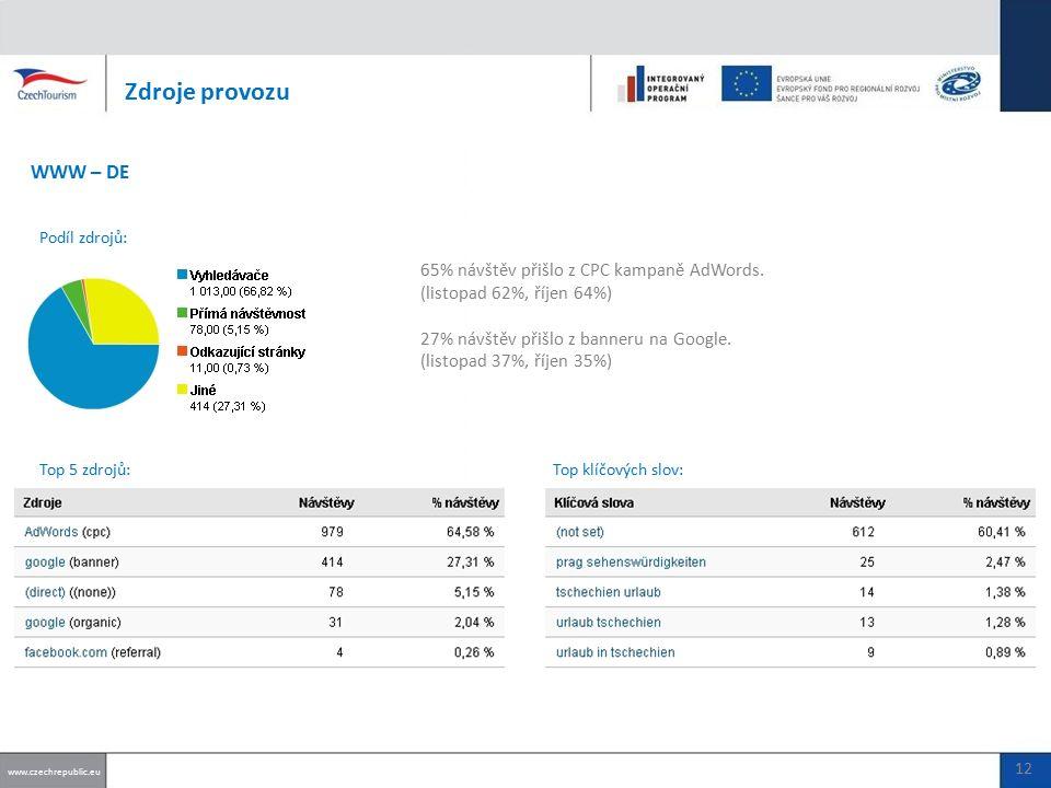 65% návštěv přišlo z CPC kampaně AdWords.