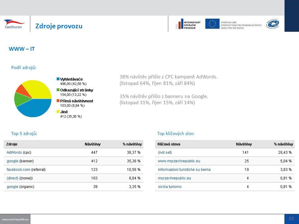 38% návštěv přišlo z CPC kampaně AdWords.