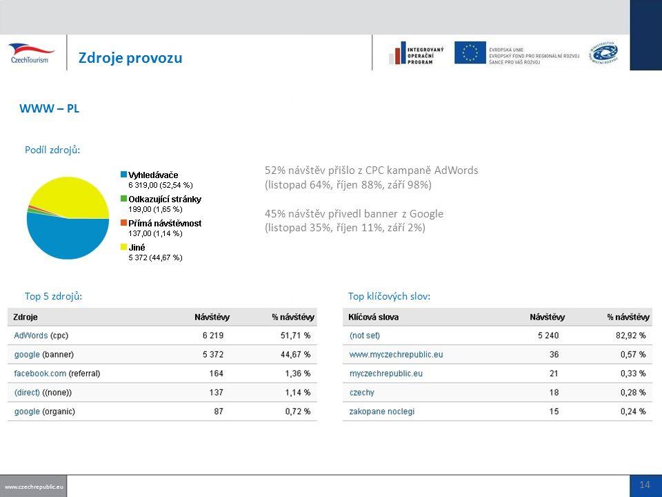 52% návštěv přišlo z CPC kampaně AdWords (listopad 64%, říjen 88%, září 98%) 45% návštěv přivedl banner z Google (listopad 35%, říjen 11%, září 2%) Zdroje provozu WWW – PL Top 5 zdrojů: www.czechrepublic.eu 14 Podíl zdrojů: Top klíčových slov:.