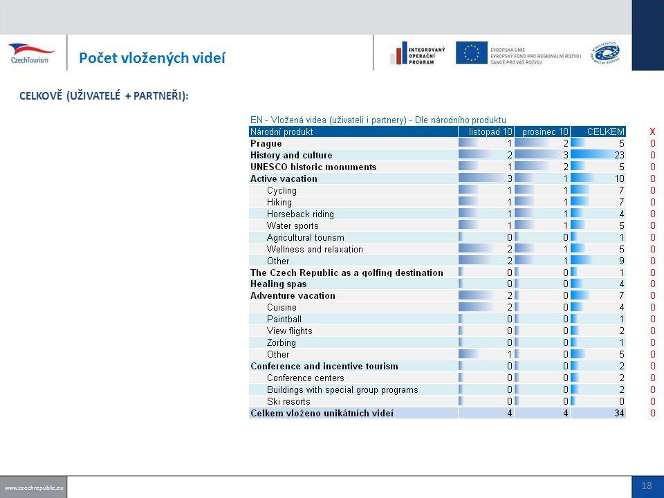 Počet vložených videí www.czechrepublic.eu 18 CELKOVĚ (UŽIVATELÉ + PARTNEŘI):