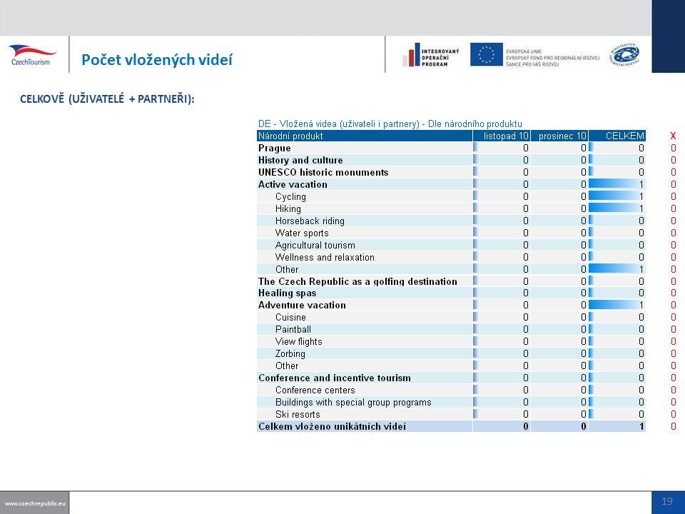 Počet vložených videí www.czechrepublic.eu 19 CELKOVĚ (UŽIVATELÉ + PARTNEŘI):