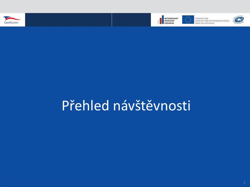 Počet vložených videí www.czechrepublic.eu PARTNEŘI: 23