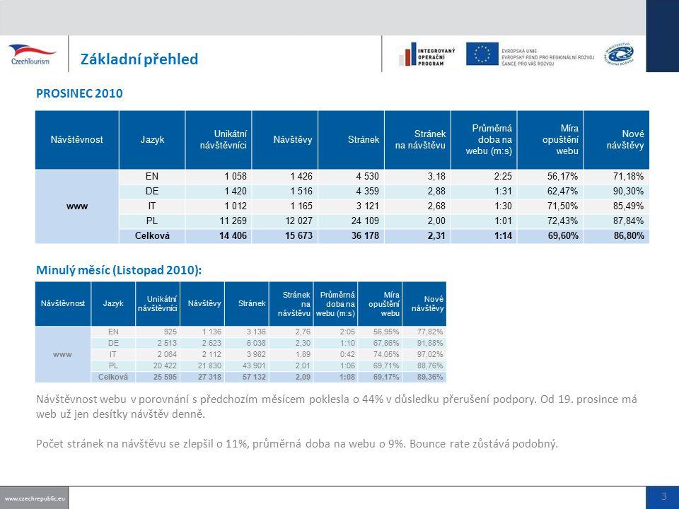 Základní přehled Měsíční návštěvnost webu a jeho jazykových verzí www.czechrepublic.eu 4 Pokles návštěvnosti v prosinci souvisí s přerušením podpory.