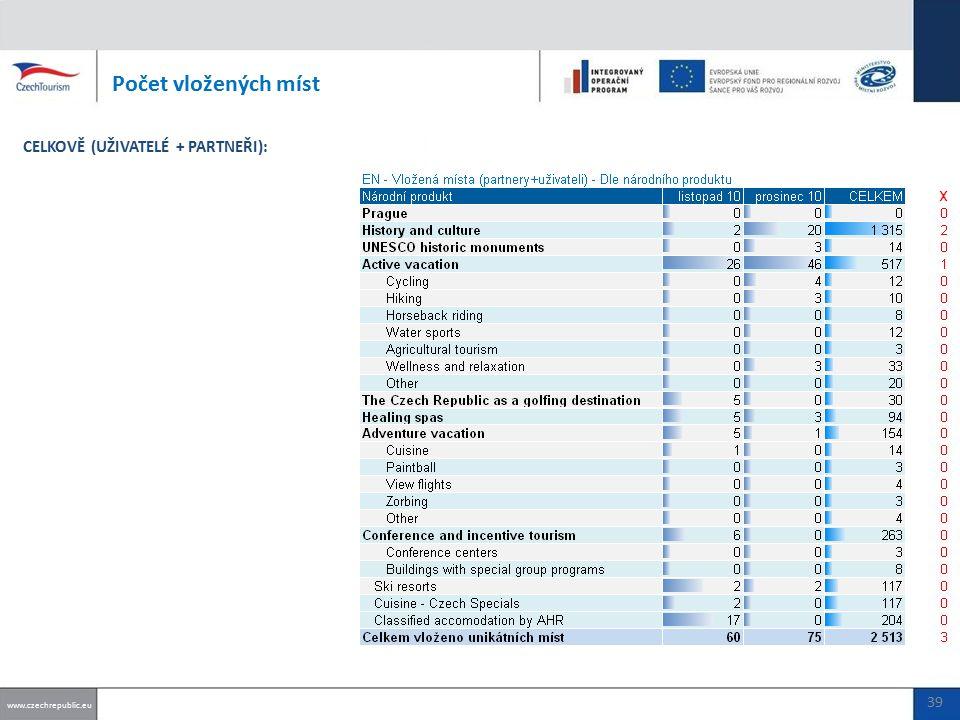 Počet vložených míst www.czechrepublic.eu CELKOVĚ (UŽIVATELÉ + PARTNEŘI): 39