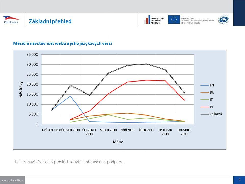 Počet vložených akcí www.czechrepublic.eu CELKOVĚ (UŽIVATELÉ + PARTNEŘI): 55