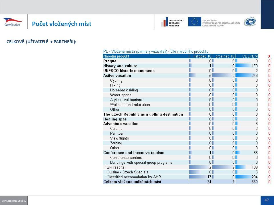 Počet vložených míst www.czechrepublic.eu CELKOVĚ (UŽIVATELÉ + PARTNEŘI): 42