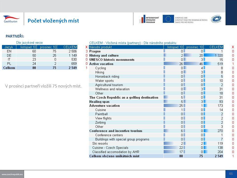 V prosinci partneři vložili 75 nových míst. Počet vložených míst www.czechrepublic.eu PARTNEŘI: 46