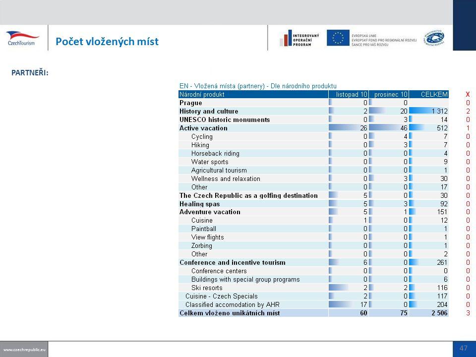 Počet vložených míst www.czechrepublic.eu PARTNEŘI: 47