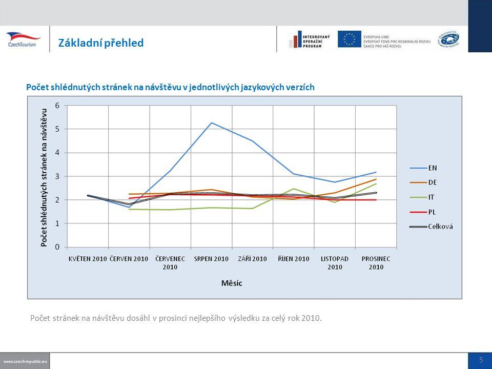 Základní přehled Počet shlédnutých stránek na návštěvu v jednotlivých jazykových verzích www.czechrepublic.eu 5 Počet stránek na návštěvu dosáhl v prosinci nejlepšího výsledku za celý rok 2010.