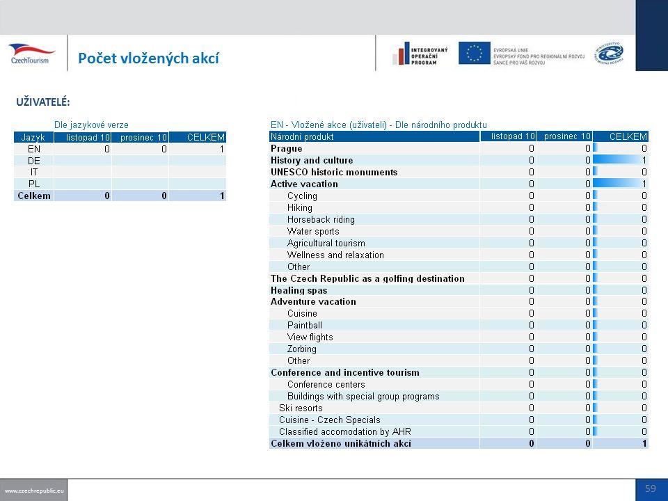 Počet vložených akcí www.czechrepublic.eu UŽIVATELÉ: 59