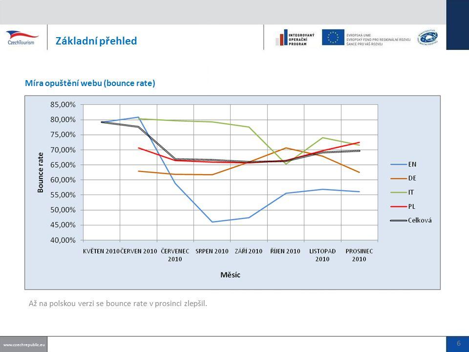 Počet vložených akcí www.czechrepublic.eu CELKOVĚ (UŽIVATELÉ + PARTNEŘI): 57