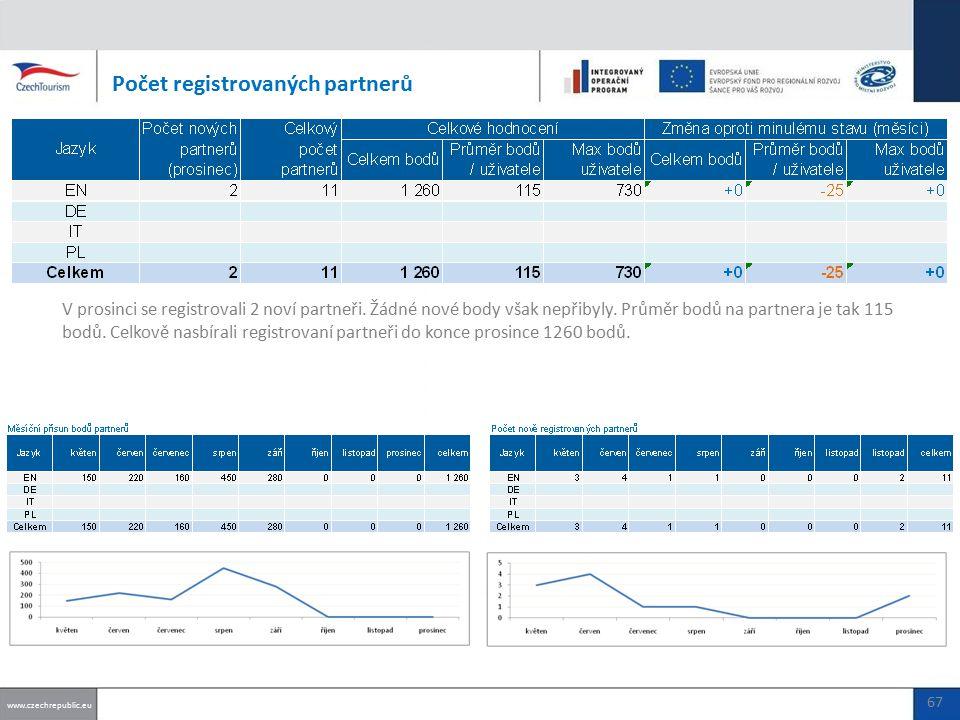 Počet registrovaných partnerů www.czechrepublic.eu 67 V prosinci se registrovali 2 noví partneři.