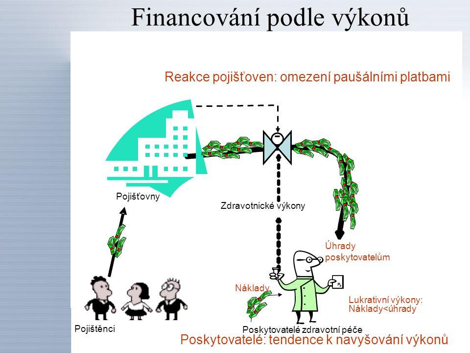 Financování podle výkonů Zdravotnické výkony Úhrady poskytovatelům Poskytovatelé zdravotní péče Pojišťovny Pojištěnci Náklady Lukrativní výkony: Nákla