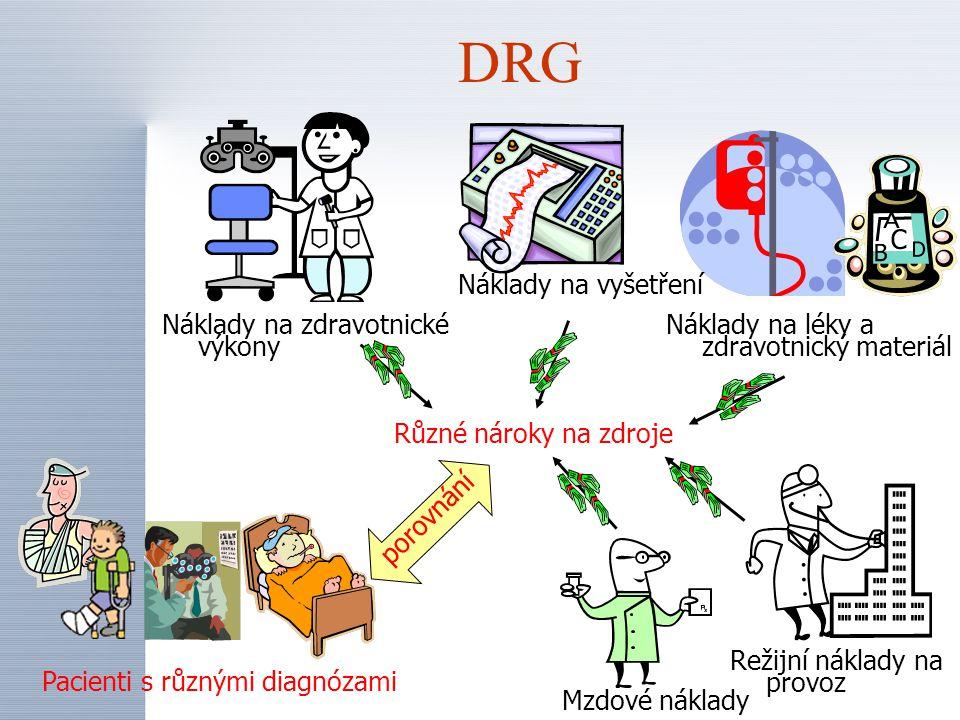 DRG Pacienti s různými diagnózami Různé nároky na zdroje Mzdové náklady Režijní náklady na provoz Náklady na léky a zdravotnický materiál Náklady na vyšetření Náklady na zdravotnické výkony porovnání Rozčlenění na skupiny dg se statisticky obdobnými nároky na zdroje