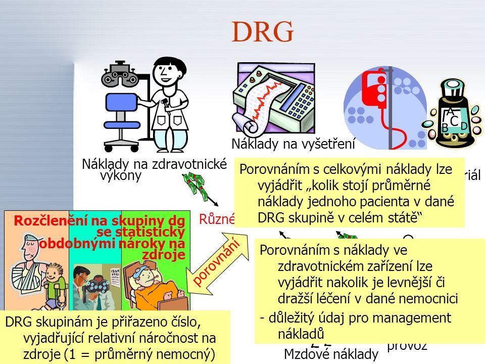 """Úhrady poskytovatelům Poskytovatelé zdravotní péče Pojišťovny Pojištěnci Počty pacientů v jednotlivých DRG skupinách Národní referenční centrum Stanovení """"norem nákladů pro jednotlivé DRG skupiny pacientů Informace od pojišťoven Informace od poskytovatelů Vyhodnocení kvality léčení Stanovení """"norem kvality Ukazatele kvality léčení Stanovení úhrady"""