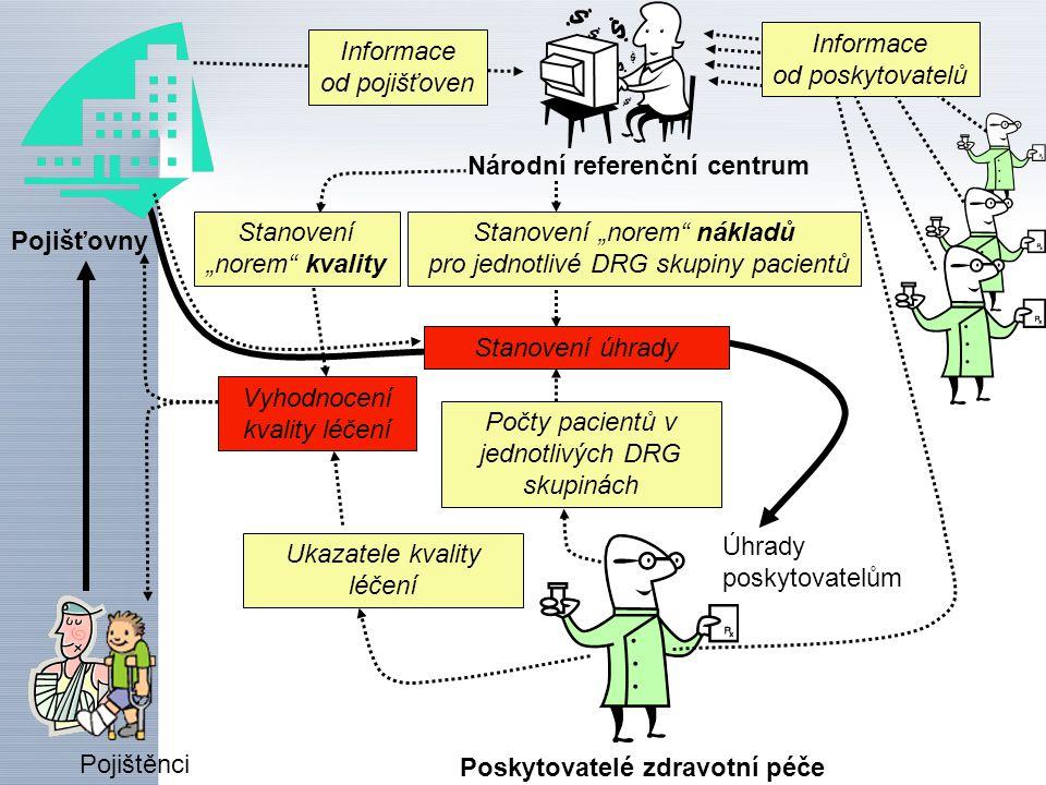 """Úhrady poskytovatelům Poskytovatelé zdravotní péče Pojišťovny Pojištěnci Počty pacientů v jednotlivých DRG skupinách Národní referenční centrum Stanovení """"norem nákladů pro jednotlivé DRG skupiny pacientů Informace od pojišťoven Informace od poskytovatelů Vyhodnocení kvality léčení Stanovení """"norem kvality Ukazatele kvality léčení Stanovení výše úhrady Konkrétní výsledek: Národní referenční centrum bylo vytvořeno v září 2003 Přijímá a zpracovává informace od poskytovatelů a pojišťoven Propočítává váhy DRG"""