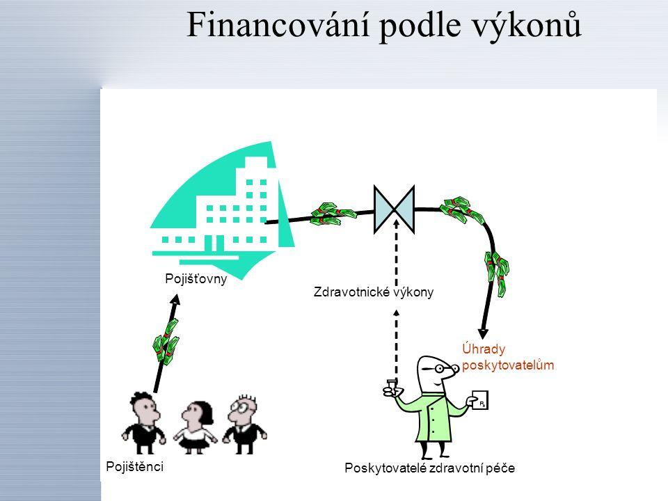 Financování podle výkonů Zdravotnické výkony Úhrady poskytovatelům Poskytovatelé zdravotní péče Pojišťovny Pojištěnci