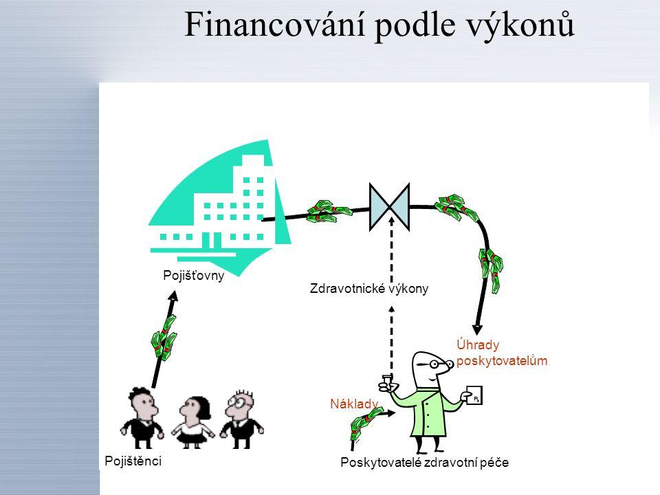 Financování podle výkonů Zdravotnické výkony Úhrady poskytovatelům Poskytovatelé zdravotní péče Pojišťovny Pojištěnci Náklady Podfinancované výkony: náklady>úhrady