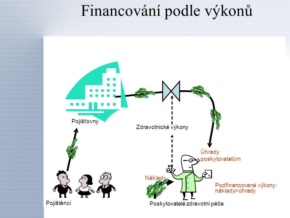 Financování podle výkonů Zdravotnické výkony Úhrady poskytovatelům Poskytovatelé zdravotní péče Pojišťovny Pojištěnci Náklady Podfinancované výkony: n