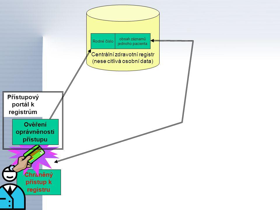 Rodné číslo obsah záznamů jednoho pacienta Centrální zdravotní registr (nese citlivá osobní data) Chráněný přístup k registru Přístupový portál k regi
