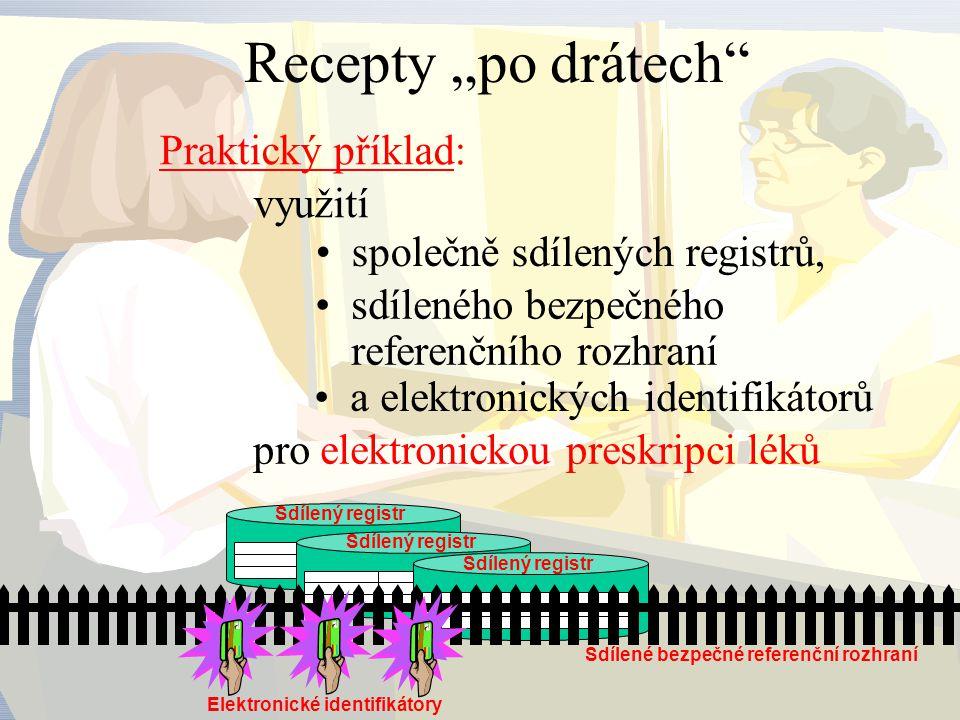 Sdílené bezpečné referenční rozhraní lékař Vystavení receptu Registr vydaných receptů Id receptu Id pojištěnce Platnost receptu Registr vydávaných léků Registr pojištěnců Id pojištěnce Jméno, příjmení,… Jméno, příjmení,….