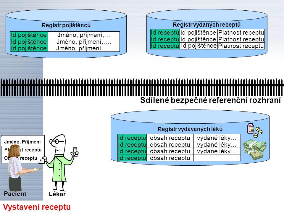 Sdílené bezpečné referenční rozhraní Vystavení receptu Registr vydaných receptů Id receptu Id pojištěnce Platnost receptu Registr vydávaných léků Regi