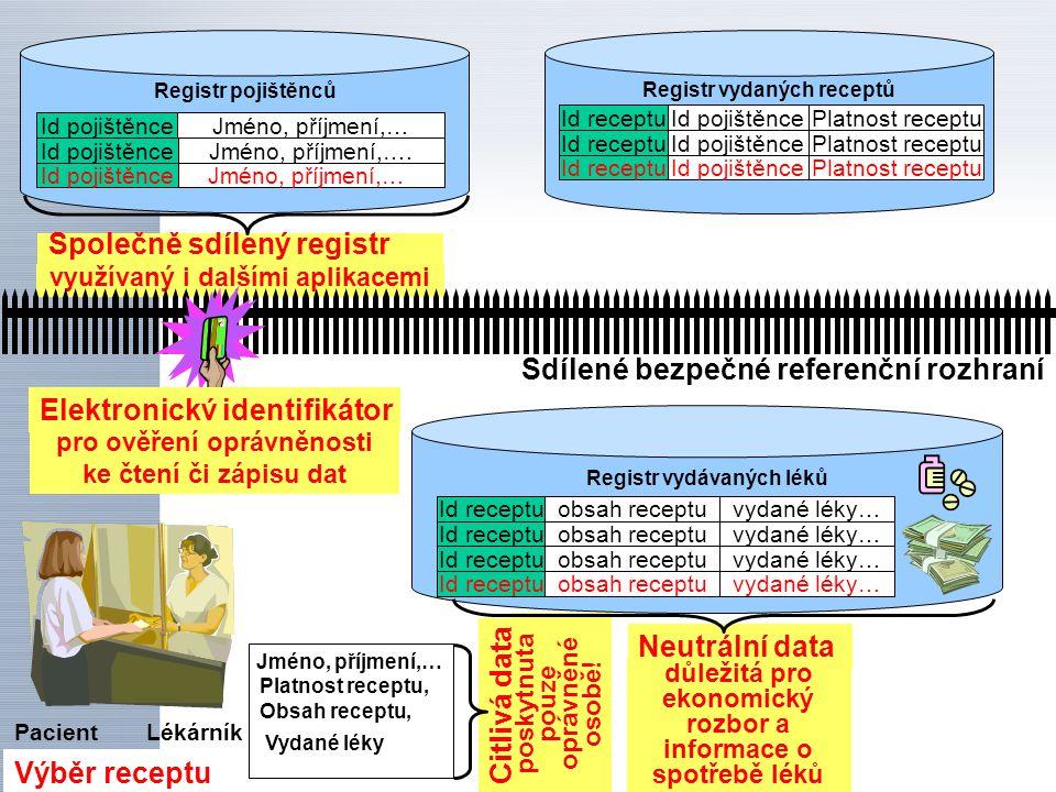 využívaný i dalšími aplikacemi Sdílené bezpečné referenční rozhraní LékárníkPacient Registr vydaných receptů Id receptu Id pojištěnce Platnost receptu