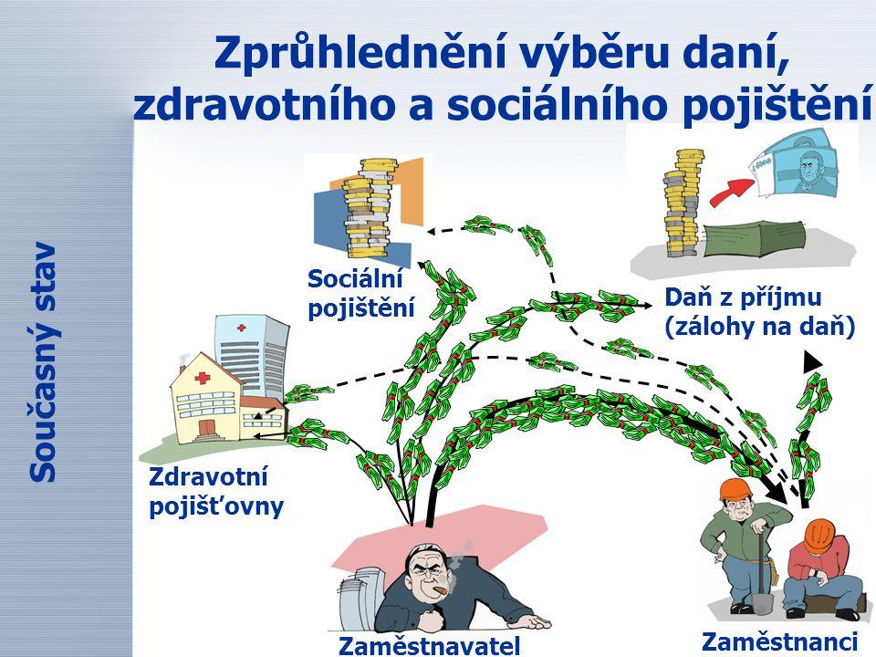 Zprůhlednění výběru daní, zdravotního a sociálního pojištění Zdravotní pojišťovny Sociální pojištění Daň z příjmu (zálohy na daň) Současný stav Zaměst