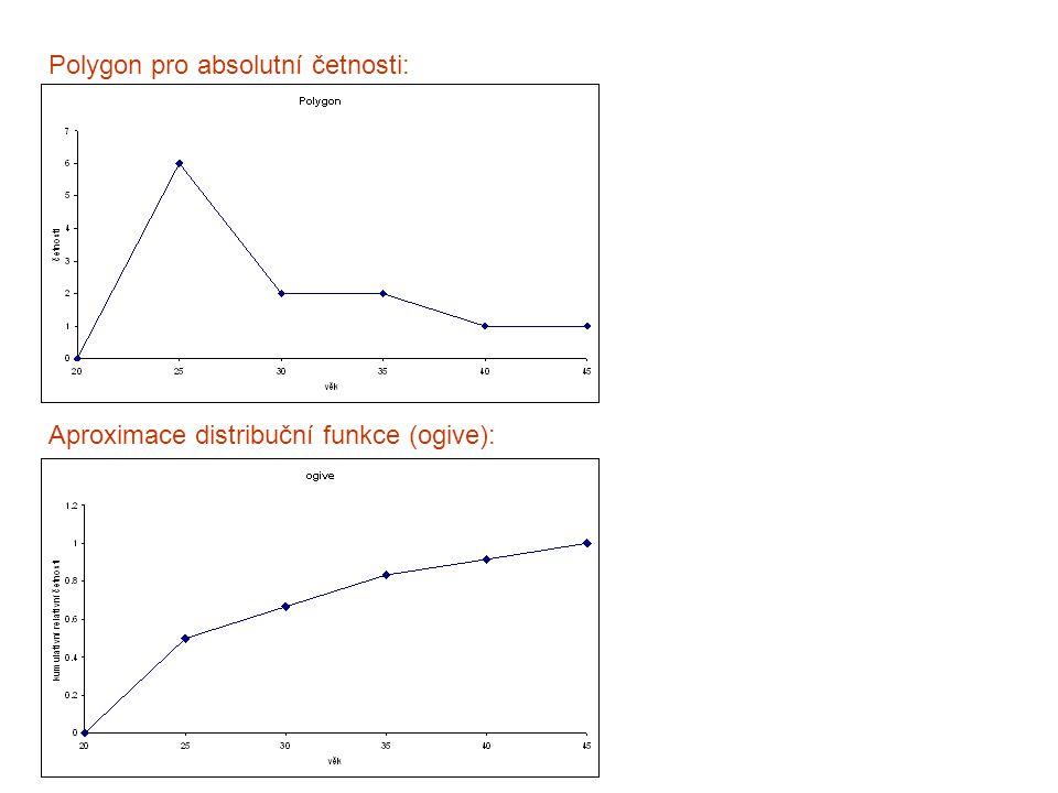 Polygon pro absolutní četnosti: Aproximace distribuční funkce (ogive):