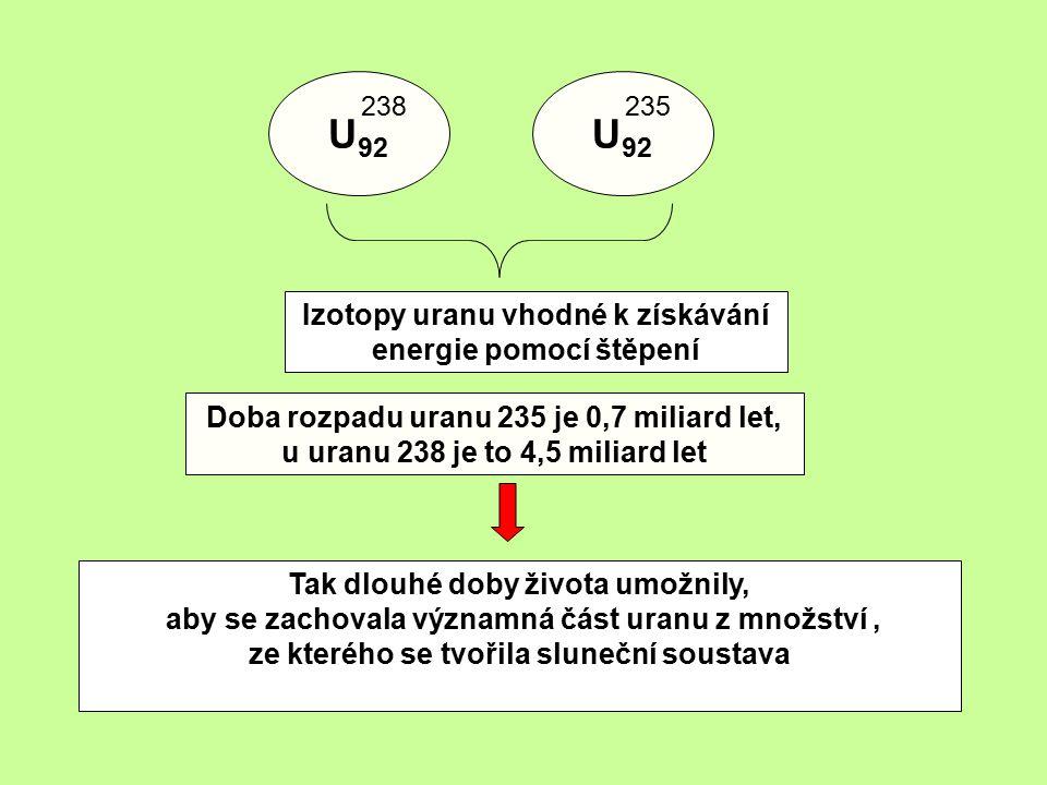 U 92 235 U 92 238 Izotopy uranu vhodné k získávání energie pomocí štěpení Doba rozpadu uranu 235 je 0,7 miliard let, u uranu 238 je to 4,5 miliard let Tak dlouhé doby života umožnily, aby se zachovala významná část uranu z množství, ze kterého se tvořila sluneční soustava