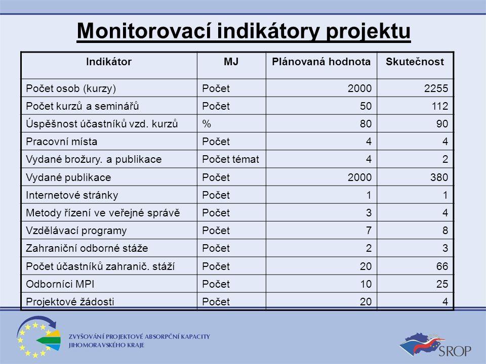 Monitorovací indikátory projektu IndikátorMJPlánovaná hodnotaSkutečnost Počet osob (kurzy)Počet20002255 Počet kurzů a seminářůPočet50112 Úspěšnost účastníků vzd.