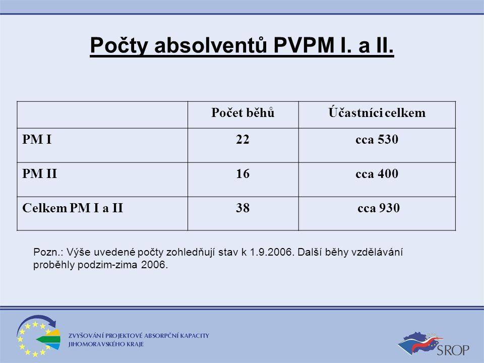 Počty absolventů PVPM I. a II. Počet běhůÚčastníci celkem PM I22cca 530 PM II16cca 400 Celkem PM I a II38 cca 930 Pozn.: Výše uvedené počty zohledňují