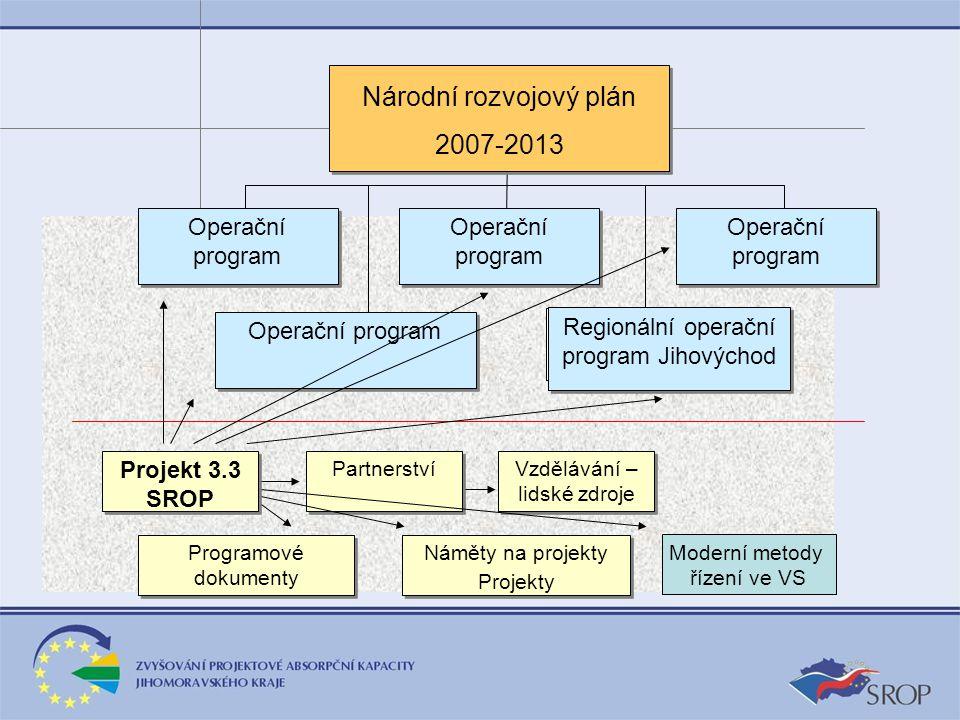 Projekt 3.3 SROP Partnerství Vzdělávání – lidské zdroje Programové dokumenty Náměty na projekty Projekty Náměty na projekty Projekty Národní rozvojový