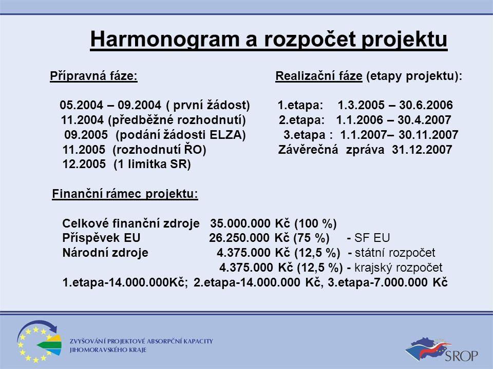Harmonogram a rozpočet projektu Přípravná fáze: Realizační fáze (etapy projektu): 05.2004 – 09.2004 ( první žádost) 1.etapa: 1.3.2005 – 30.6.2006 11.2004 (předběžné rozhodnutí) 2.etapa: 1.1.2006 – 30.4.2007 09.2005 (podání žádosti ELZA) 3.etapa : 1.1.2007– 30.11.2007 11.2005 (rozhodnutí ŘO) Závěrečná zpráva 31.12.2007 12.2005 (1 limitka SR) Finanční rámec projektu: Celkové finanční zdroje 35.000.000 Kč (100 %) Příspěvek EU 26.250.000 Kč (75 %) - SF EU Národní zdroje 4.375.000 Kč (12,5 %) - státní rozpočet 4.375.000 Kč (12,5 %) - krajský rozpočet 1.etapa-14.000.000Kč; 2.etapa-14.000.000 Kč, 3.etapa-7.000.000 Kč