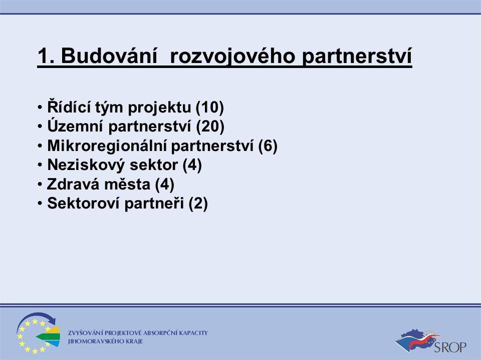 1. Budování rozvojového partnerství Řídící tým projektu (10) Územní partnerství (20) Mikroregionální partnerství (6) Neziskový sektor (4) Zdravá města