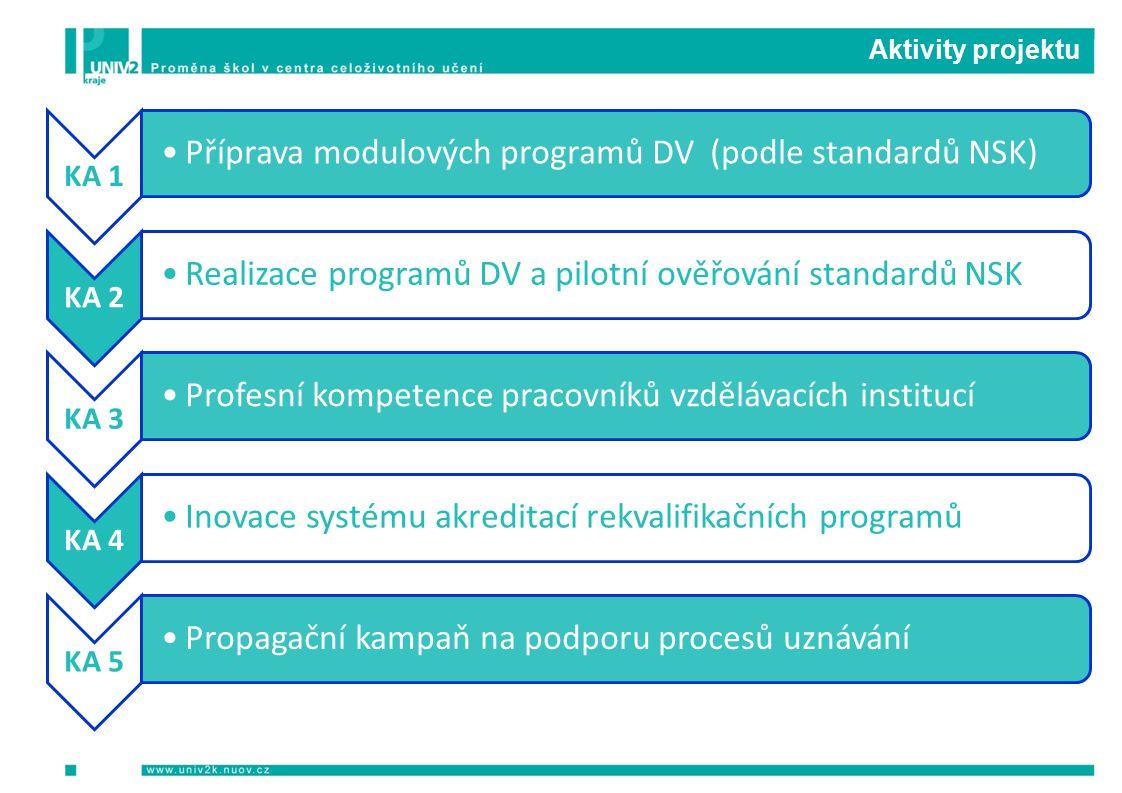 Aktivity projektu KA 1 Příprava modulových programů DV (podle standardů NSK) KA 2 Realizace programů DV a pilotní ověřování standardů NSK KA 3 Profesní kompetence pracovníků vzdělávacích institucí KA 4 Inovace systému akreditací rekvalifikačních programů KA 5 Propagační kampaň na podporu procesů uznávání
