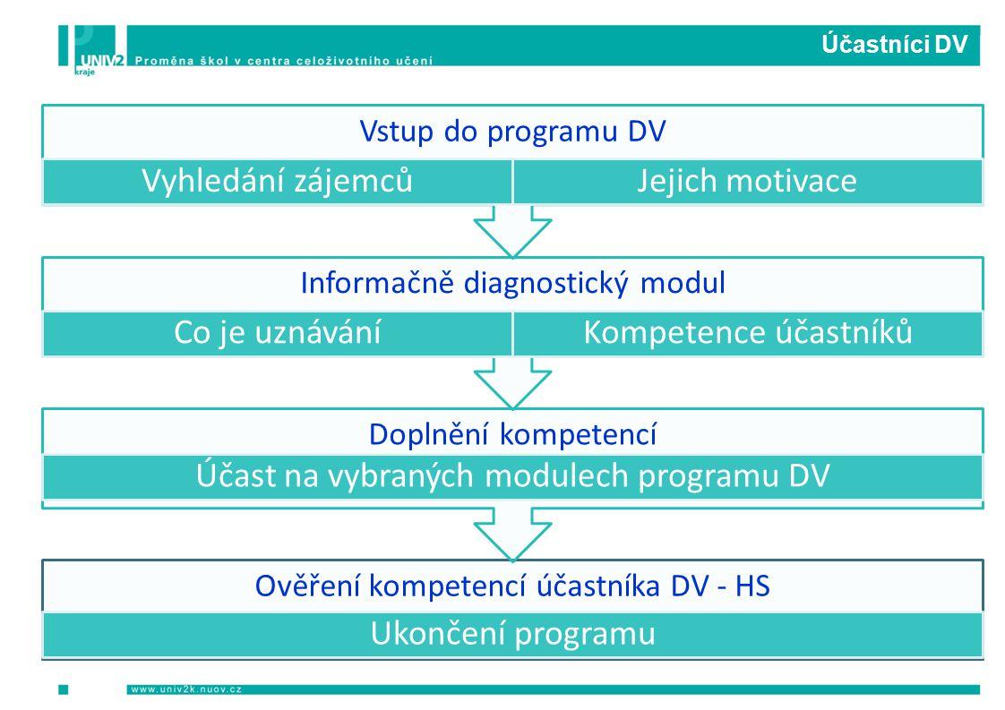 Účastníci DV Ověření kompetencí účastníka DV - HS Ukončení programu Doplnění kompetencí Účast na vybraných modulech programu DV Informačně diagnostický modul Co je uznáváníKompetence účastníků Vstup do programu DV Vyhledání zájemcůJejich motivace