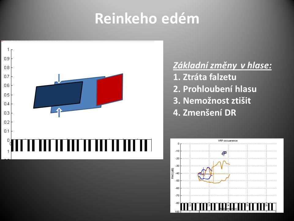 Reinkeho edém Základní změny v hlase: 1. Ztráta falzetu 2. Prohloubení hlasu 3. Nemožnost ztišit 4. Zmenšení DR