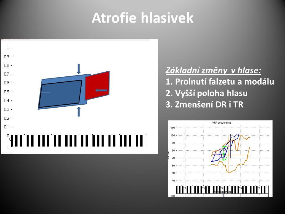 Atrofie hlasivek Základní změny v hlase: 1. Prolnutí falzetu a modálu 2. Vyšší poloha hlasu 3. Zmenšení DR i TR