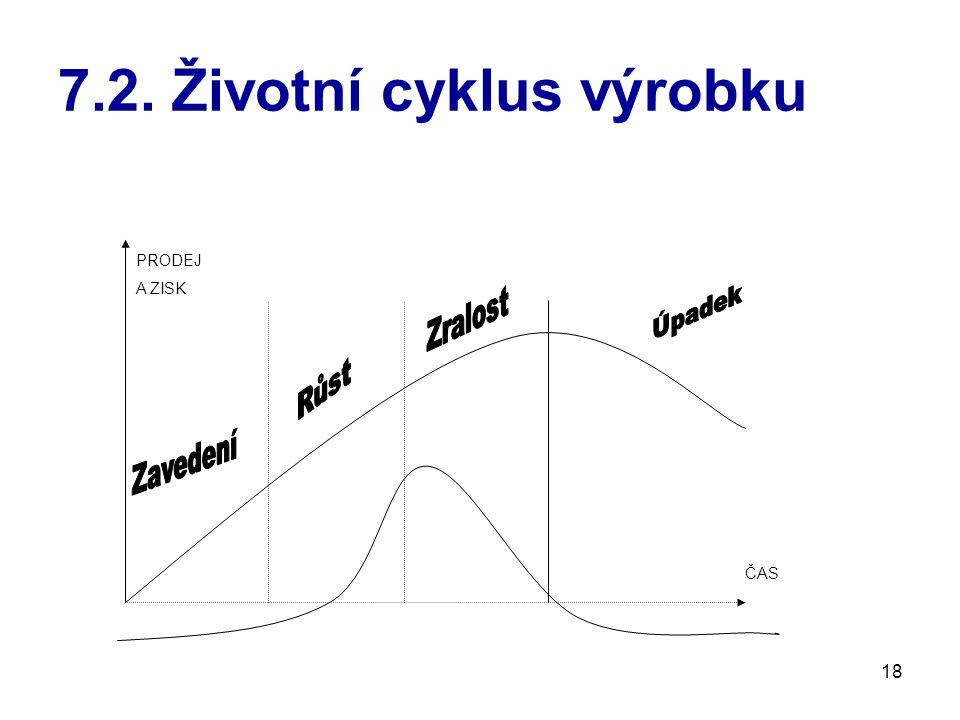 18 7.2. Životní cyklus výrobku PRODEJ A ZISK ČAS
