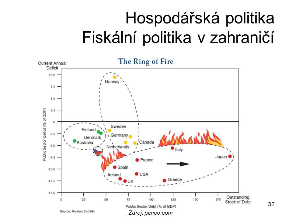 32 Hospodářská politika Fiskální politika v zahraničí Zdroj: pimco.com